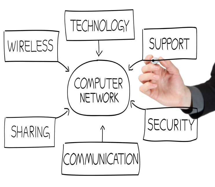 Technology, wireless, support, security, computer network, sharing, communication, security